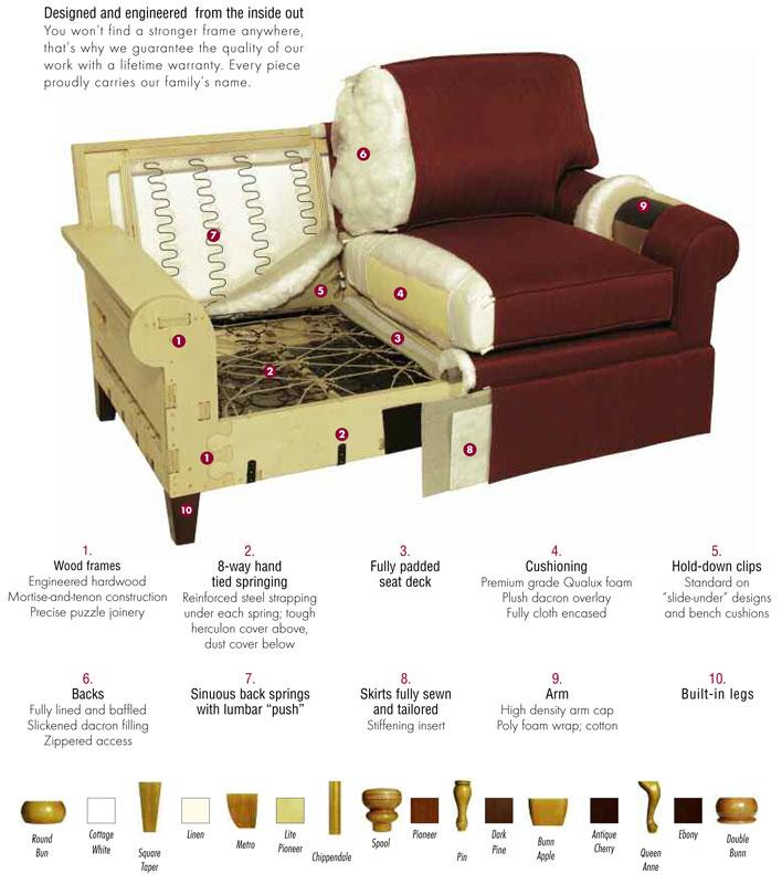 Hallagan Upholstered Furniture. Design Details