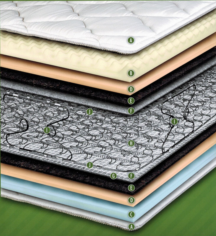 Latex Mattress Layers Upland Mattress sets are available in many different styles to fit ...